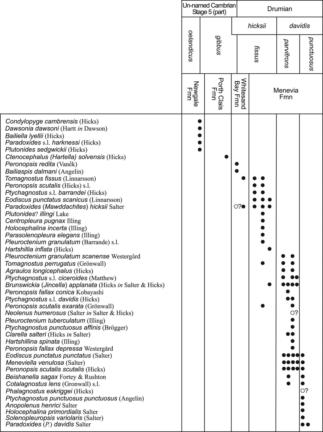 Overview and biostratigraphy geological society london memoirs download figure nvjuhfo Images